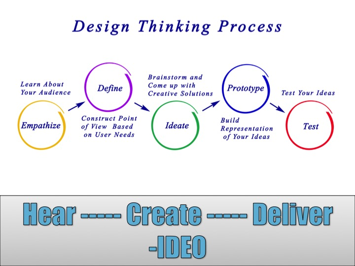 Organizational Innovation Design Thinking Process