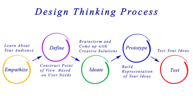 Steps Involve In Design Thinking Process