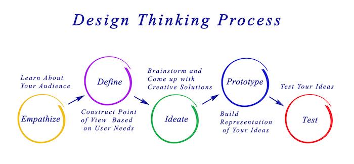Organizational Innovation - Innovation Learning